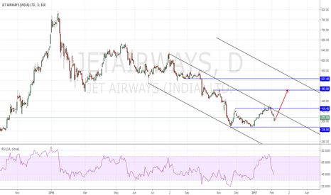 JETAIRWAYS: JetAirways Long Short Term
