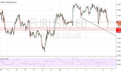 EURUSD: EURUSD - Back to buying zone