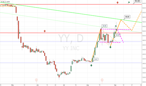 YY: yy another idear ,Pink Line  short the stock