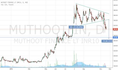 MUTHOOTFIN: Breakdown - Muthoot Finance