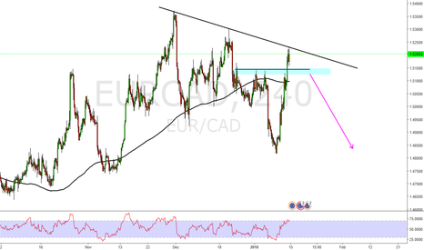 EURCAD: Eur Cad Short