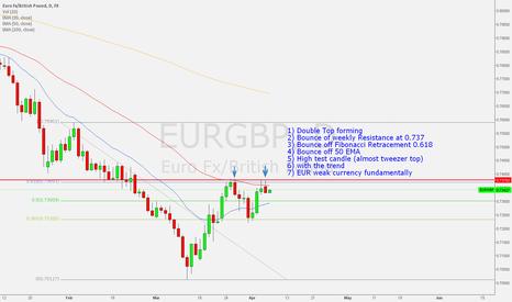EURGBP: EURGBP SHORT - my technical and fundamental analysis