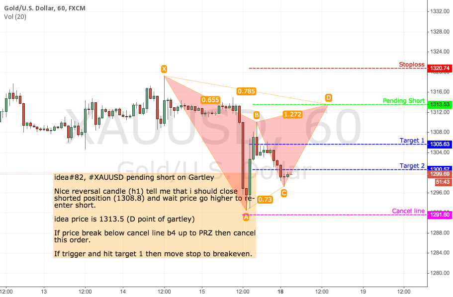 idea#82, #XAUUSD pending short on Gartley