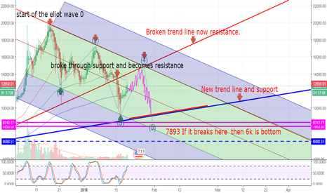 BTCUSD: I have never seen a chart that has so many technicals .