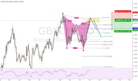 GBPCHF: GBPCHF Daily Bearish Gartley