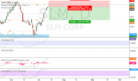 SLM: Bearish on SLM for short-term