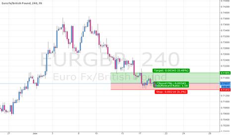 EURGBP: EURGBP Short term Long bias