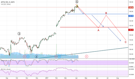 AAPL: what happening realy to AAPL?