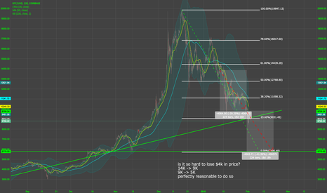 BTCUSD: is it so hard to lose 4K in price? Just did, can do some more
