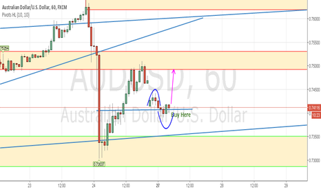 AUDUSD: AUDUSD Short Term Long