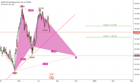 GBPJPY: Long GBPJPY Long Term Based on Bullish Gartley Pattern