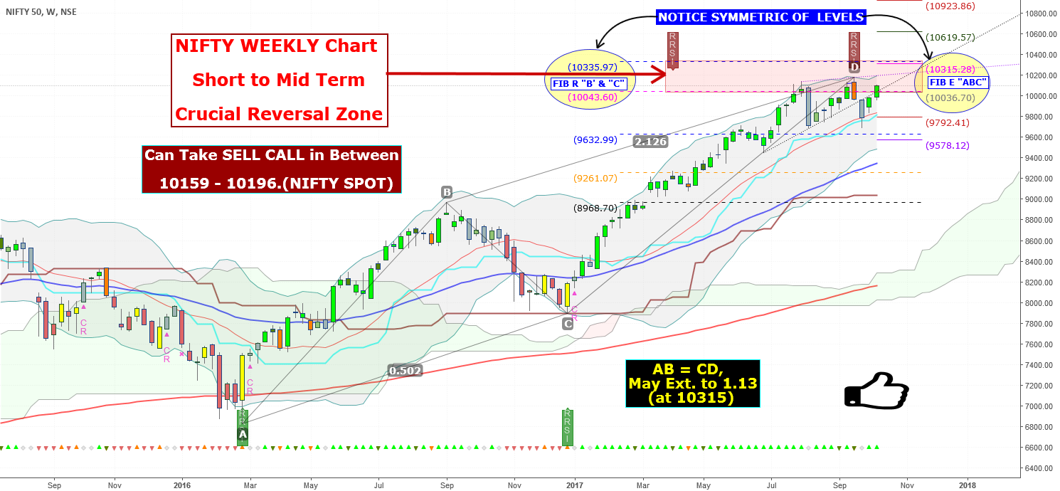 NIFTY WEEKLY Chart Short to Mid Term Crucial Reversal Zone