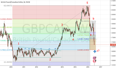 GBPCAD: looking for buying opportunity at possible end of wave c zone