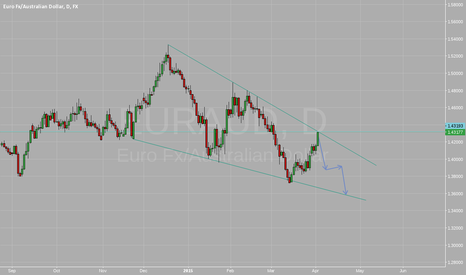 EURAUD: Short EURAUD at top trendline