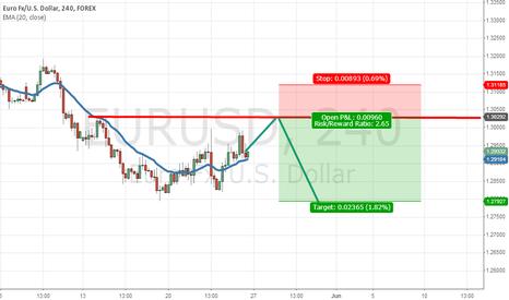 EURUSD: EURUSD 4h Long until 1.3030, then short?