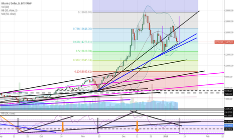 BTCUSD: The bleeding stops tonight! 60 day BTC cycle over. 18.4k Next Wk
