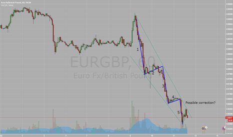 EURGBP: Possible correction of the Elliot wave theory?