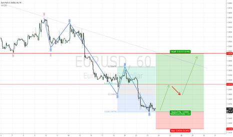 EURUSD: Euro Bottoming