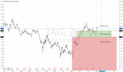 IAG: Шорт акций IAG обратным пропорциональным спредом