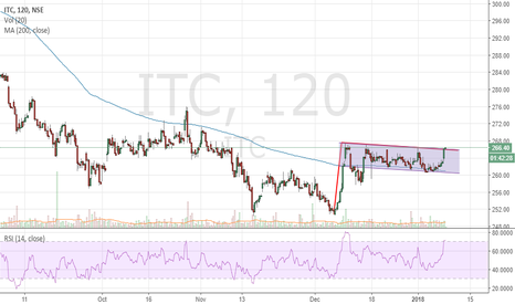 ITC: ITC - Flag pattern