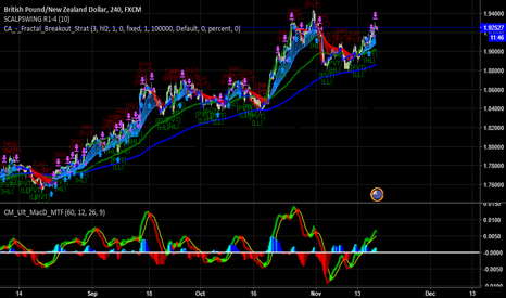 GBPNZD: GBP NZD SELL