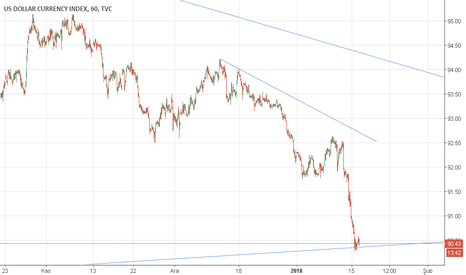 DXY: DXY VE EUR USD