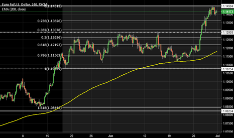 EURUSD: EUR/USD short?