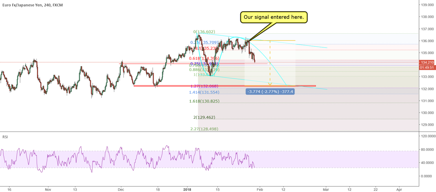 EURJPY:  this is a totally short trade on daily chart