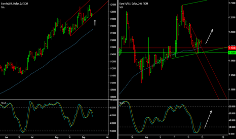 EURUSD: EUR/USD - Buy