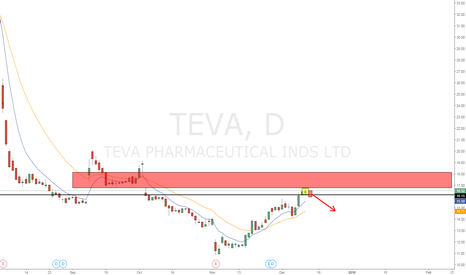 TEVA: TEVA, inside day in front of exhaustion gap!