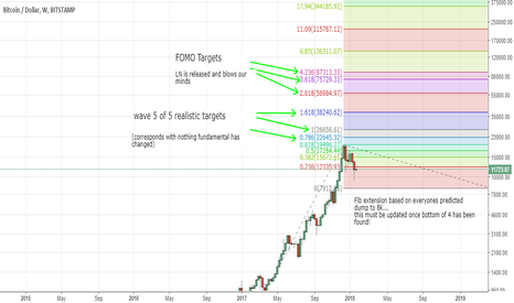 BTCUSD: BTC is in wave 4 of 3 or wave 4 of 5 (late night ramblings)