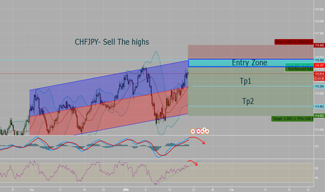 CHFJPY: CHFJPY- Sell The highs