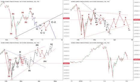 DJI: Dow Jones Industrial