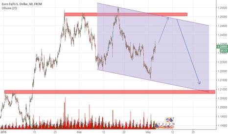 EURUSD: Евро, возможный вариант движения в марте