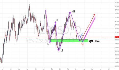 NZDUSD:  QM  pattern  in NZDUSD