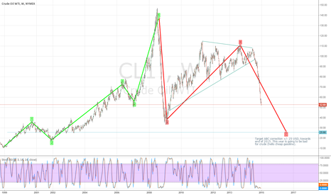 CL1!: the price of Crude is about to get Rude. Prepare for new lows.