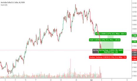 AUDUSD: AUD-USD Alış Pozisyonu