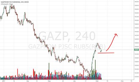 GAZP: лонг
