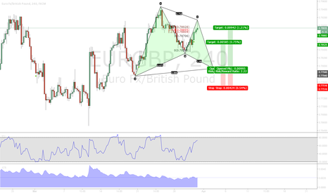 EURGBP: Bullish Gartley EURGBP 4H