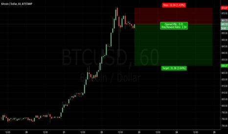 BTCUSD: this is gonna get so much hate