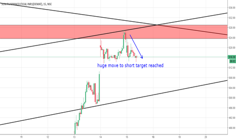 SUNPHARMA: Sun Pharma Short Intra Day Strategy Worked