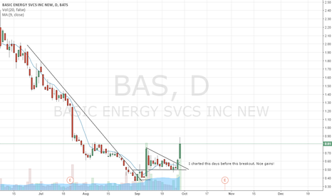 BAS: JaeSmith - Trading Perspective - BAS
