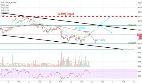 BTCUSD: Asia entering the market again soon - could go both ways