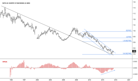 TY1!/GG1!: Ratio US / Europe 10 year bonds $ZN_F