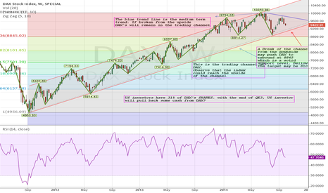 DAX: DAX: How will US investor behave?
