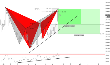 USDMXN: (4h) Bearish Setups // The Gartley and a Shark