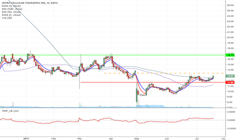 ITCI: ITCI - Breakout Long from $13.37 to $16.73 & 12.50 Call options