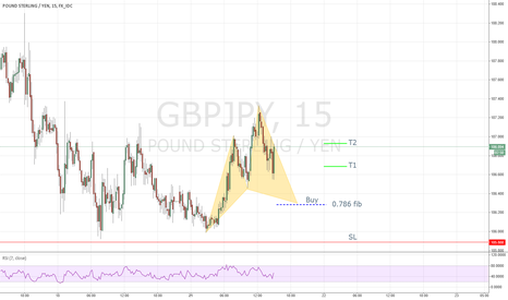 GBPJPY: Bullish Cypher Pattern