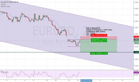 EURUSD: Euro Idea for move lower