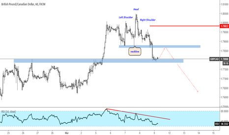 GBPCAD: GBPCAD Look For Downside